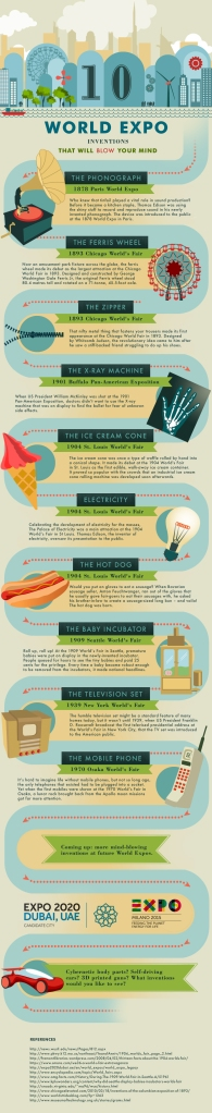 World Expo Inventions Infographic